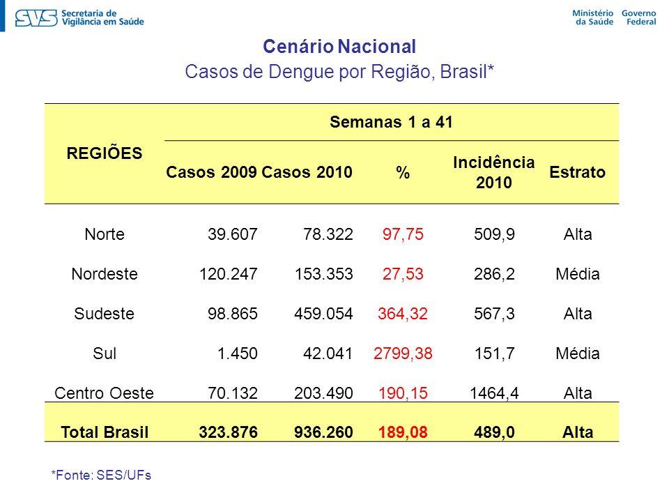 REGIÕES Semanas 1 a 41 Casos 2009Casos 2010% Incidência 2010 Estrato Norte 39.607 78.32297,75509,9Alta Nordeste 120.247 153.35327,53286,2Média Sudeste