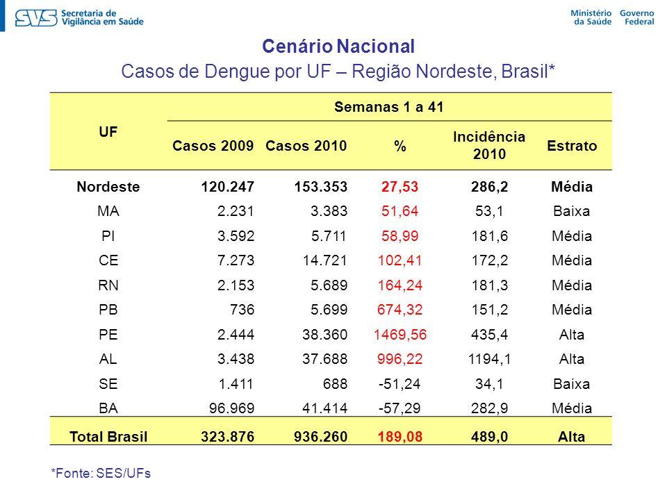 UF Semanas 1 a 41 Casos 2009Casos 2010% Incidência 2010 Estrato Nordeste 120.247 153.35327,53286,2Média MA 2.231 3.38351,6453,1Baixa PI 3.592 5.71158,