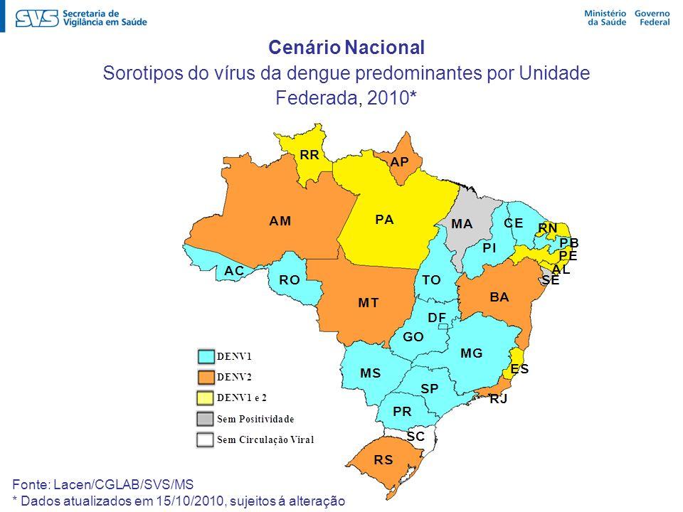 Cenário Nacional Sorotipos do vírus da dengue predominantes por Unidade Federada, 2010* Fonte: Lacen/CGLAB/SVS/MS * Dados atualizados em 15/10/2010, s