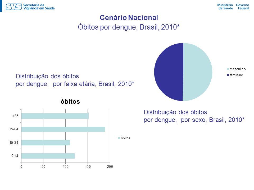 Cenário Nacional Óbitos por dengue, Brasil, 2010* Distribuição dos óbitos por dengue, por sexo, Brasil, 2010* Distribuição dos óbitos por dengue, por