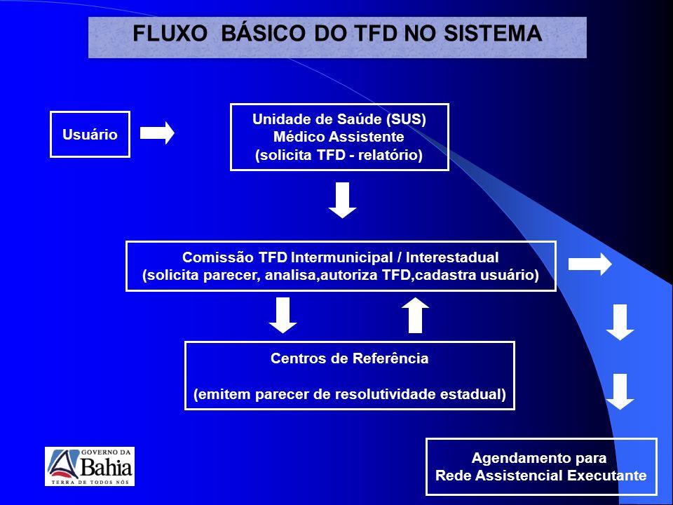 Centros de Referência (emitem parecer de resolutividade estadual) Agendamento para Rede Assistencial Executante Comissão TFD Intermunicipal / Interestadual (solicita parecer, analisa,autoriza TFD,cadastra usuário) Unidade de Saúde (SUS) Médico Assistente (solicita TFD - relatório) Usuário FLUXO BÁSICO DO TFD NO SISTEMA