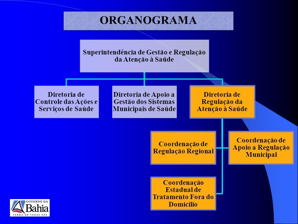 ORGANOGRAMA Superintendência de Gestão e Regulação da Atenção à Saúde Diretoria de Controle das Ações e Serviços de Saúde Diretoria de Apoio a Gestão dos Sistemas Municipais de Saúde Diretoria de Regulação da Atenção à Saúde Coordenação de Regulação Regional Coordenação de Apoio a Regulação Municipal Coordenação Estadual de Tratamento Fora do Domicílio