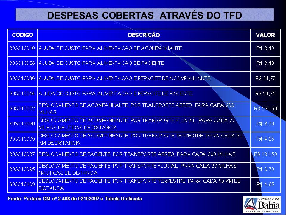 DESPESAS COBERTAS ATRAVÉS DO TFD Fonte: Portaria GM nº 2.488 de 02102007 e Tabela Unificada