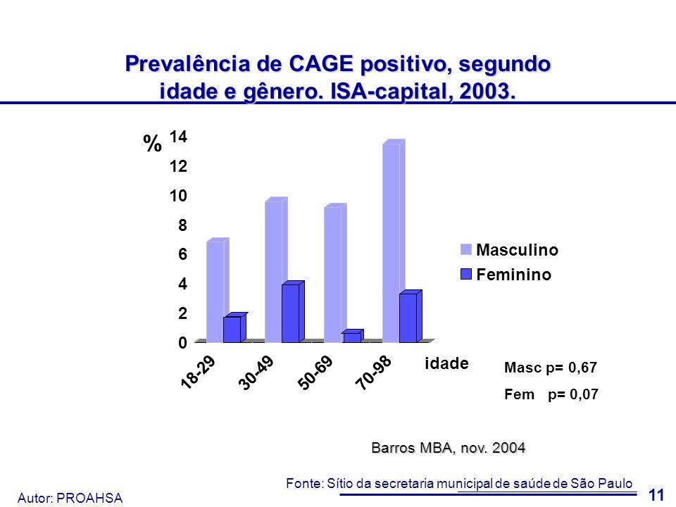 Autor: PROAHSA 12 Prevalência de CAGE positivo, segundo estado conjugal e gênero.