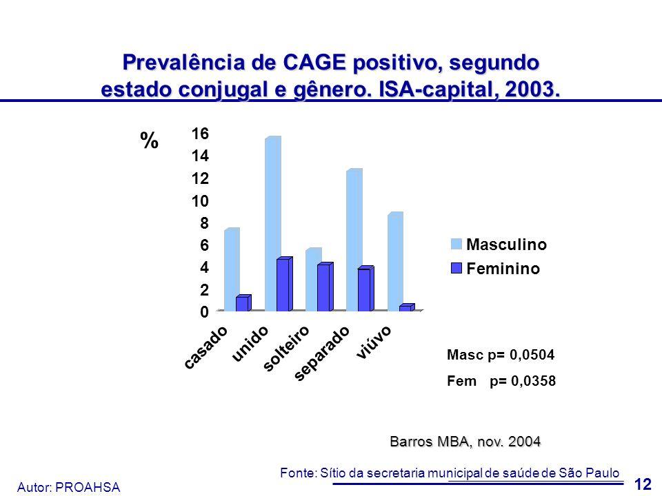 Autor: PROAHSA 13 Prevalência de CAGE positivo (18 anos e mais), segundo gênero e escolaridade.