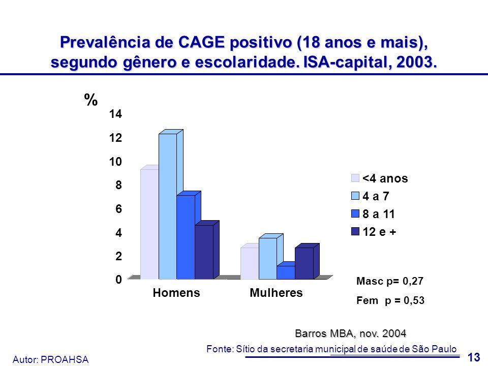 Autor: PROAHSA 14 Prevalência de CAGE positivo (18 anos e mais), segundo gênero e cor/etnia.