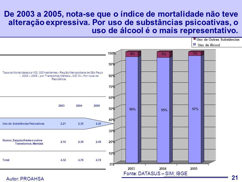 Autor: PROAHSA 22 Freqüência relativa de internação por sexo e subdivisão - Região Metropolitana de São Paulo - 2007 - Capítulo V - CID 10 - por local de residência.