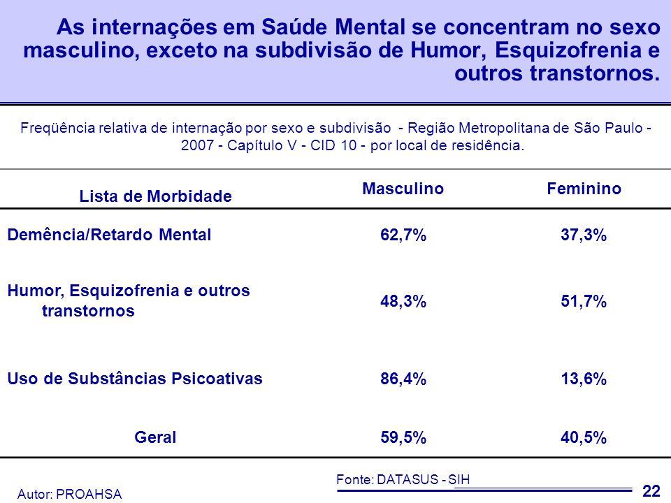 Autor: PROAHSA 23 Fonte: DATASUS – SIH; Freqüência relativa de internação por sexo e subdivisão - Região Metropolitana de São Paulo - 2007 - Capítulo V - CID 10 - por local de residência.