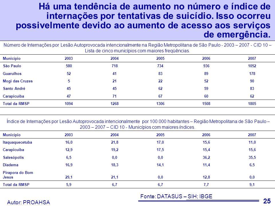 Autor: PROAHSA O fato da taxa da mortalidade não ter aumentado corrobora a hipótese de aumento no acesso quando comparado ao aumento do índice de internação.