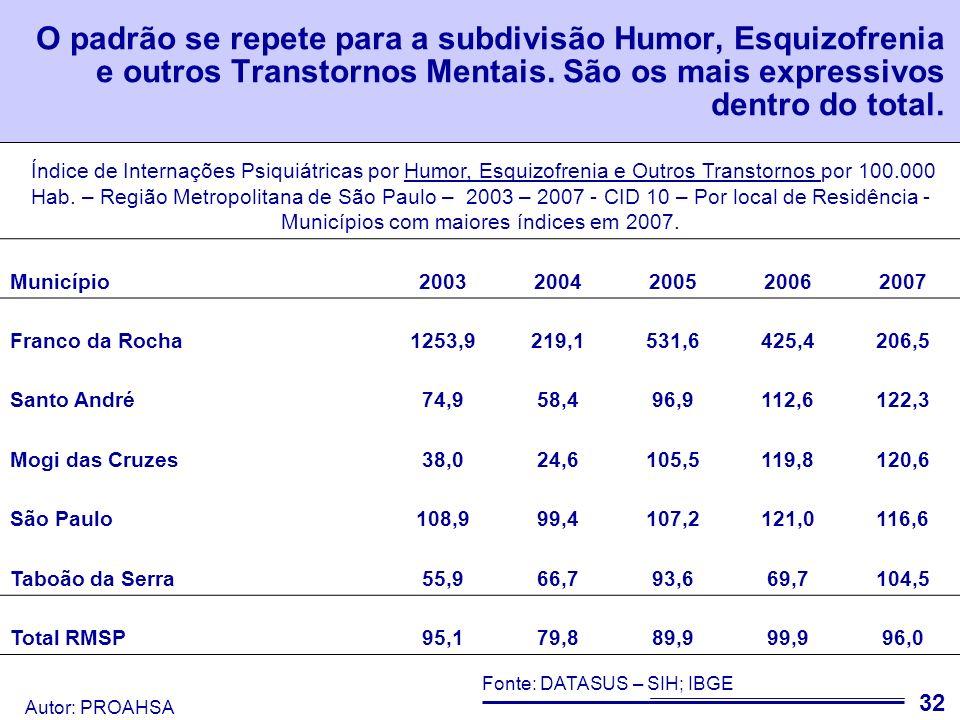 Autor: PROAHSA 33 Na subdivisão de Demência/Retardo houve uma diminuição expressiva (Principalmente em Franco da Rocha).