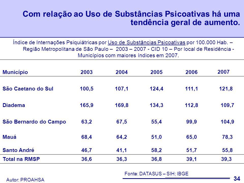 Autor: PROAHSA 35 Nota A tabela seguinte se refere à porcentagem de casos externos de cada município.