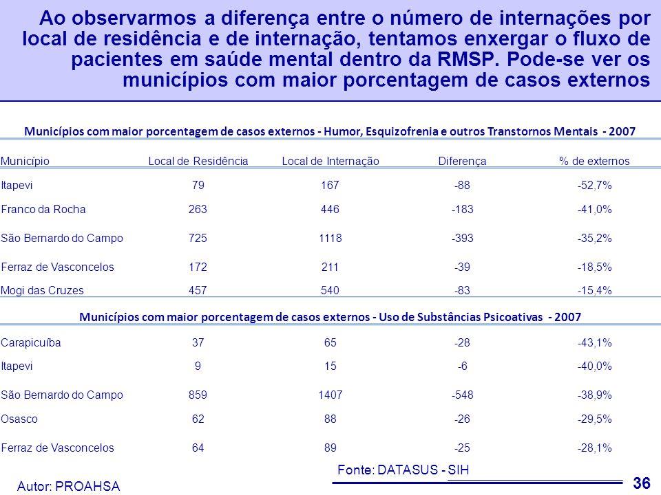 Autor: PROAHSA 37 Quatro dos cinco municípios que mais internam em Saúde Mental tem gastos ambulatoriais acima da média.