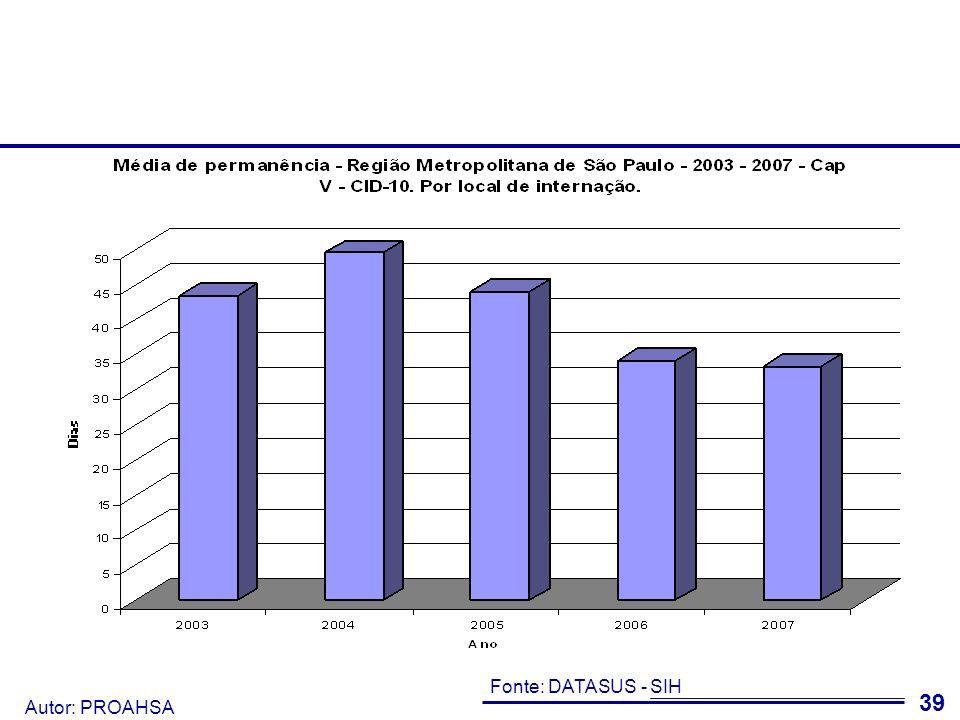 Autor: PROAHSA 40 Os dados de média de permanência em Demência e Retardo Mental foram destoantes dos demais.