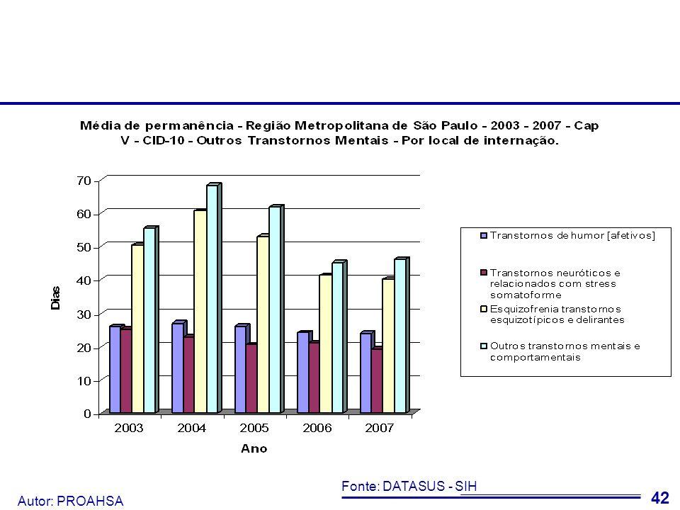 Autor: PROAHSA 43 Nota Em saúde mental, média de permanência é um indicador importante do serviço prestado Sugere-se que os gestores municipais, a fim de verificar a qualidade do serviço hospitalar em saúde mental, utilizem a média de permanência de cada instituição.