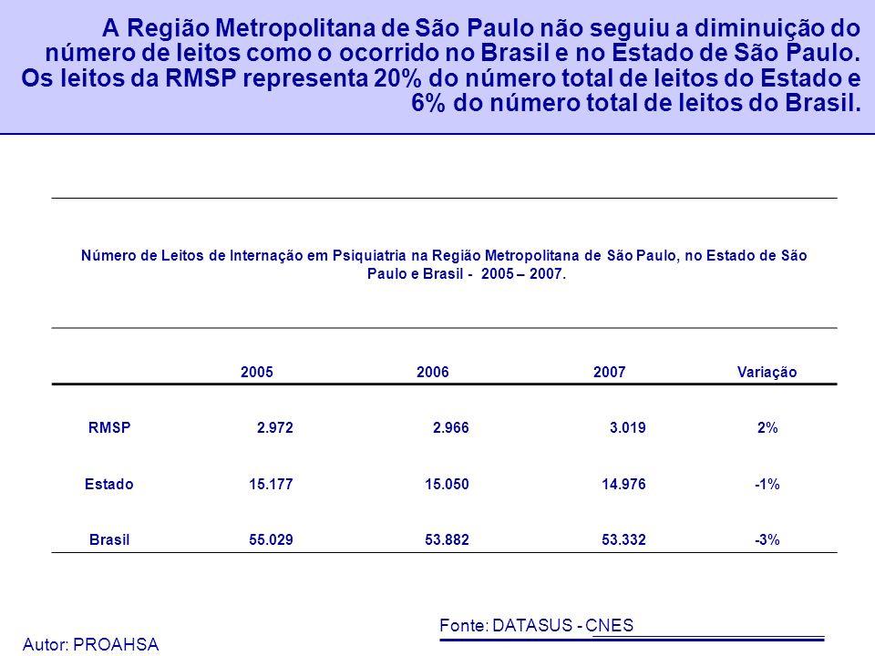 Autor: PROAHSA 47 Vê-se que o número geral de leitos apresentou um ligeiro incremento de 2005 a 2007.
