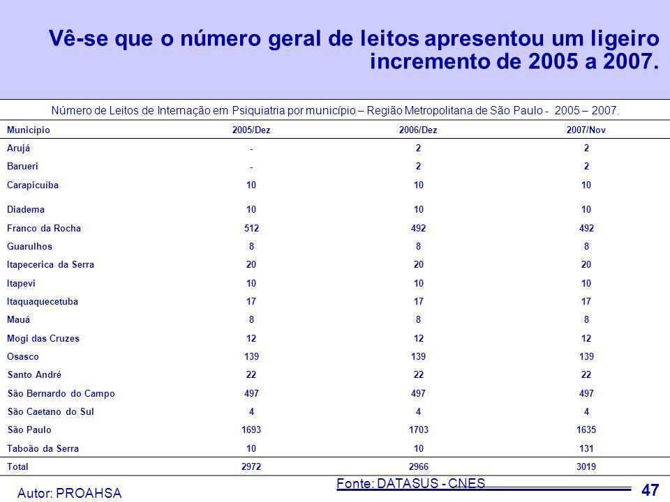 Autor: PROAHSA 48 Não houve diminuição significativa com aumento no último ano, com relação ao número de leitos SUS.