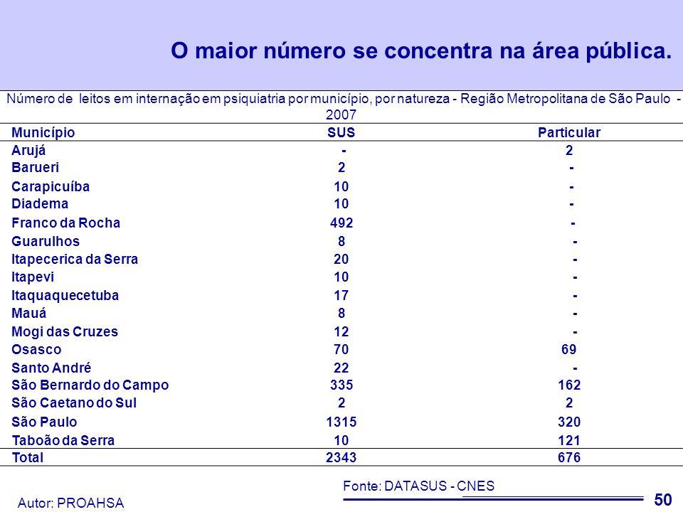 Autor: PROAHSA 51 Na Portaria MS 1.101 é recomendado 0,45 Leitos por 1.000 habitantes em Hospital Psiquiátrico e 0,08 em Hospital Dia.
