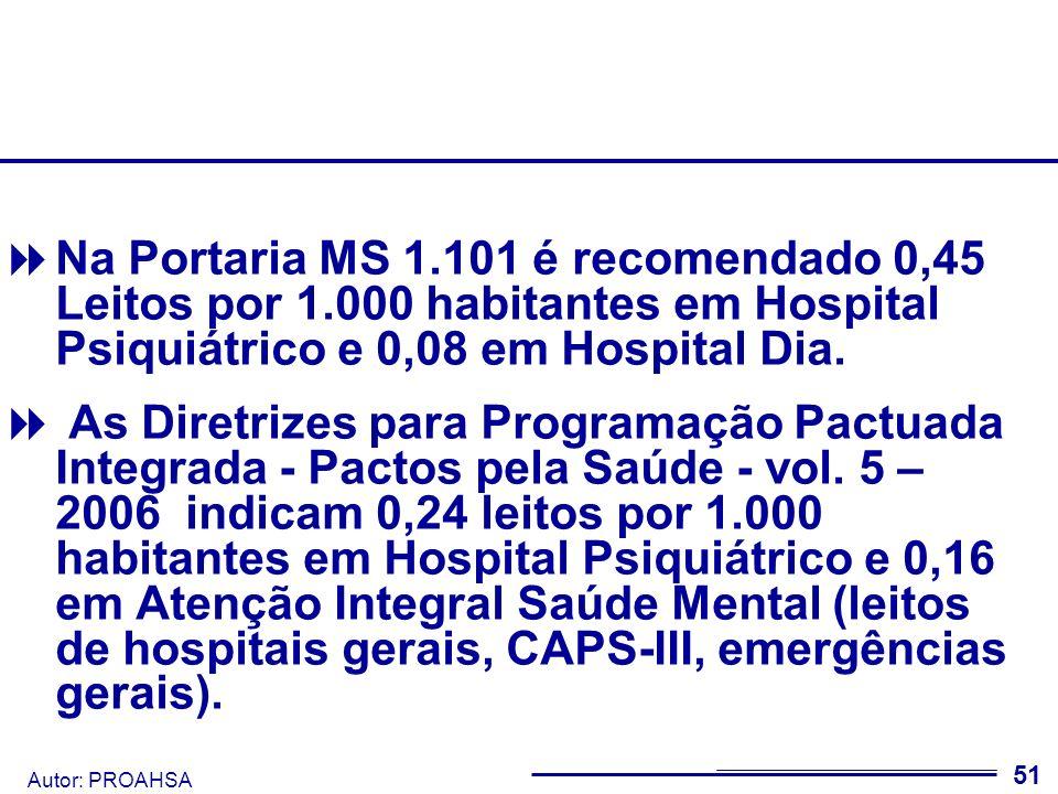 Autor: PROAHSA 52 No geral, o índice de leitos psiquiátricos da RMSP está abaixo do recomendado (exceto Franco da Rocha) Índice de leitos de internação em psiquiatria por 1.000 Hab.