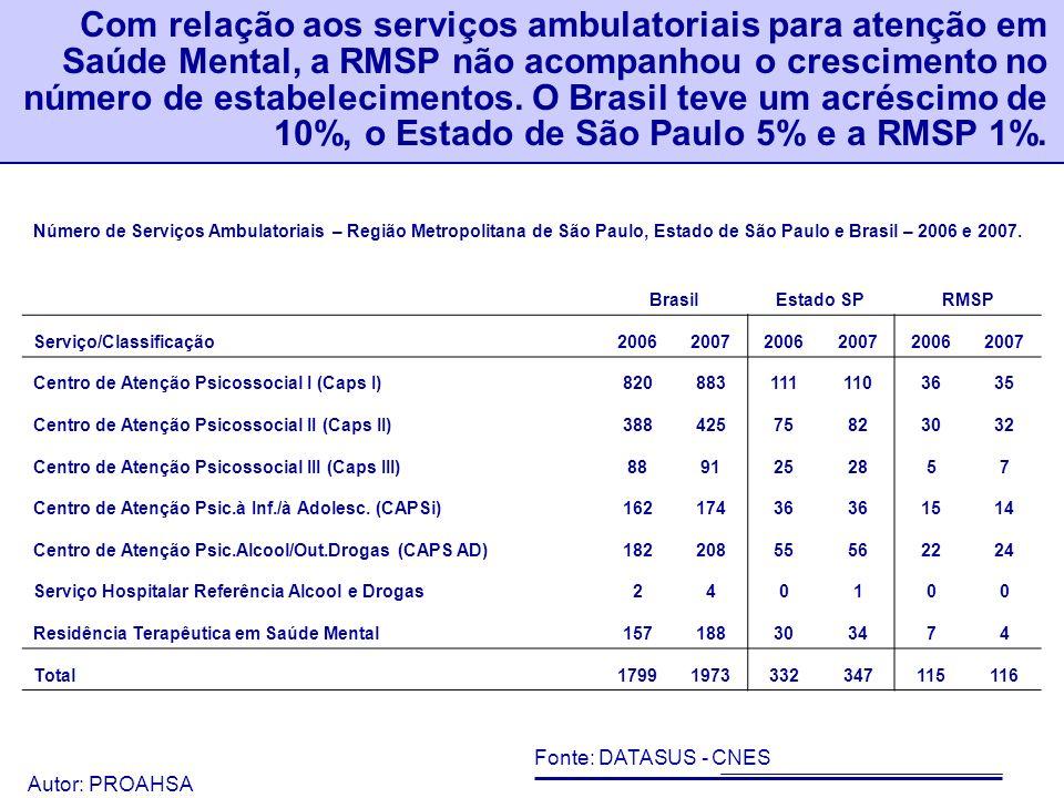 Autor: PROAHSA 58 Do ano de 2006 a 2007, únicos disponíveis na base de dados, não houve alteração significativa na rede ambulatorial.