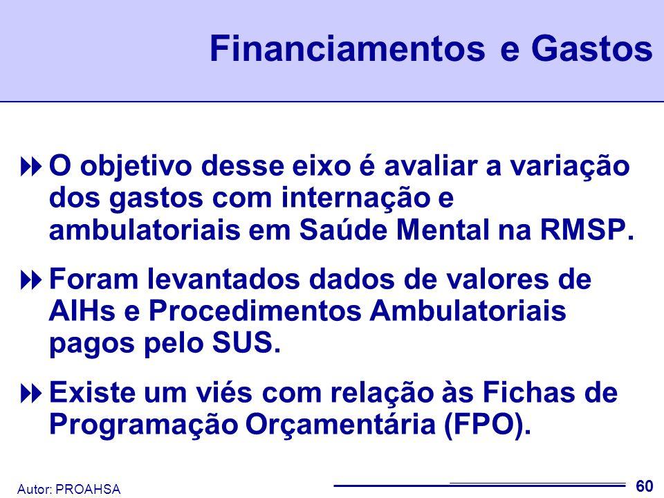 Autor: PROAHSA Nota-se que o gasto em saúde na Região Metropolitana de São Paulo tem aumentando expressivamente.