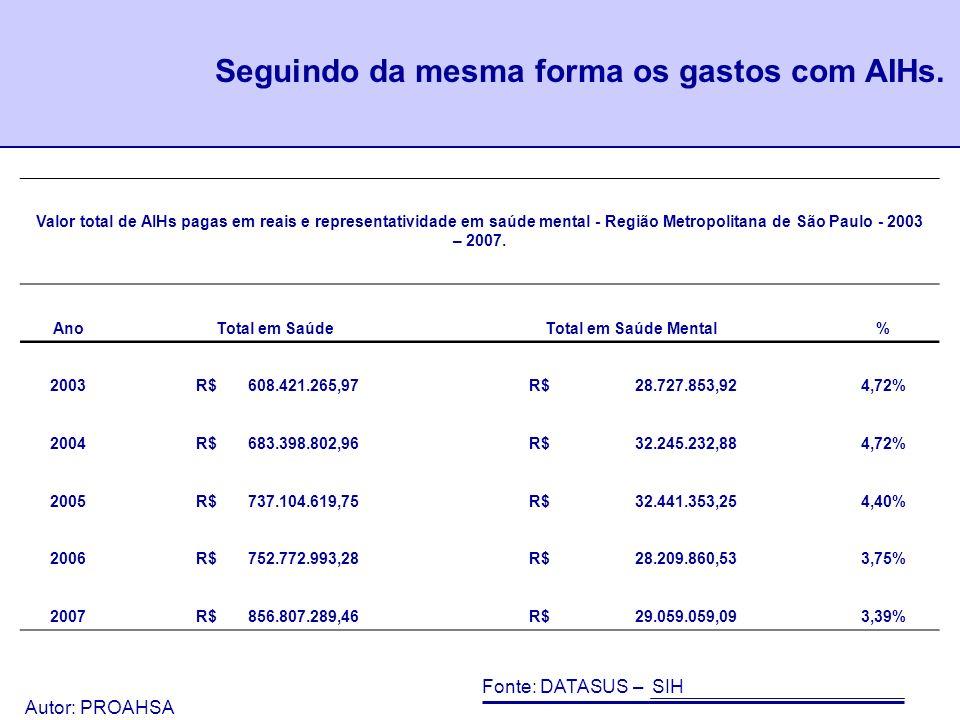 Autor: PROAHSA 63 O valor total de AIHs pagas para internações na RMSP se alterou pouco de 2003 a 2007.
