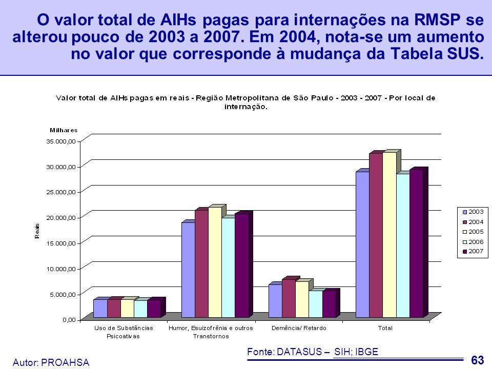 Autor: PROAHSA 64 Valor total de AIHs pagas em reais - Região Metropolitana de São Paulo - 2003 - 2007 - Por local de internação.