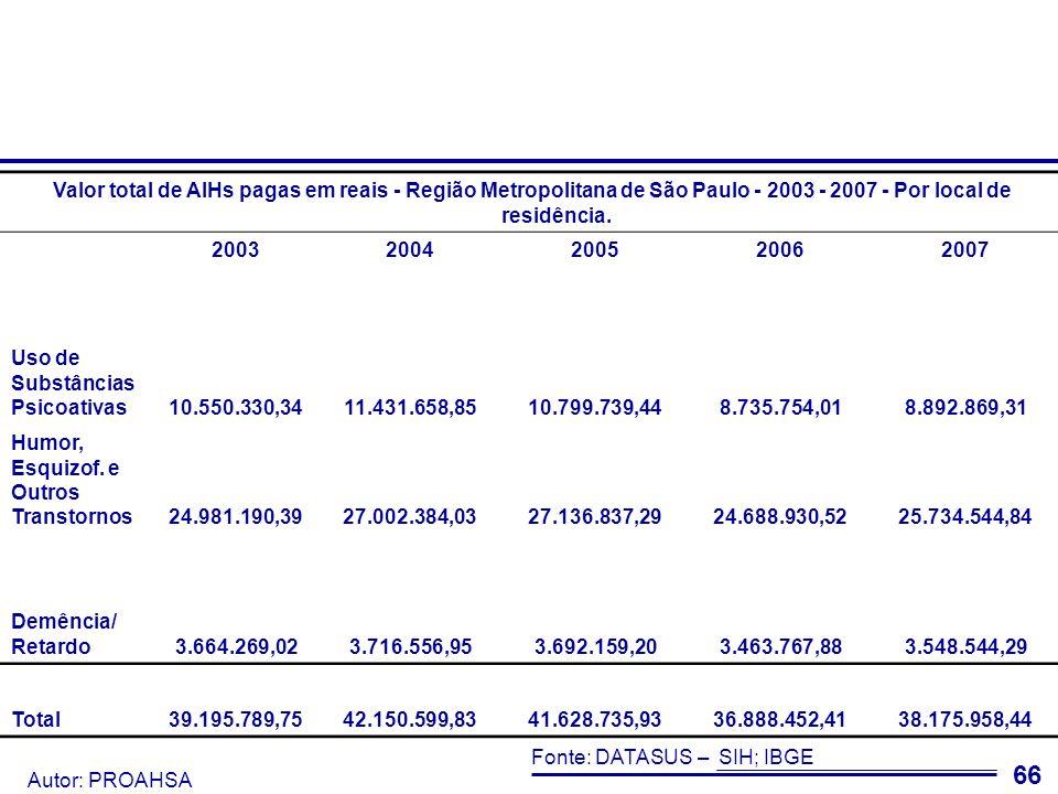 Autor: PROAHSA 67 Nota-se grande variação dentro da RMSP da relação dos gastos com os habitantes em internações em Saúde Mental.