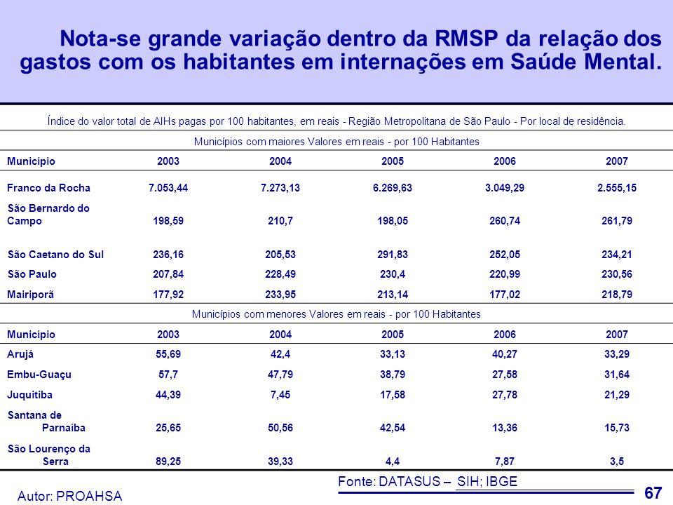 Autor: PROAHSA Já os gastos com produção ambulatorial em Saúde Mental aumentaram conjuntamente aos gastos em geral com saúde ambulatorial.