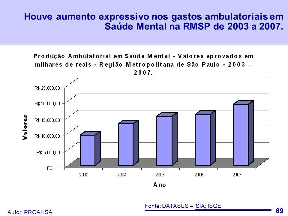 Autor: PROAHSA 70 Fonte: DATASUS – SIA; Produção Ambulatorial em Saúde Mental - Valores e procedimentos apresentados - Região Metropolitana de São Paulo - 2003 – 2007.