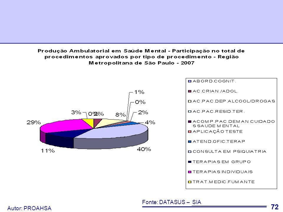 Autor: PROAHSA 73 Há uma diferença grande nas variações nos valores gastos em procedimentos ambulatoriais na RMSP.