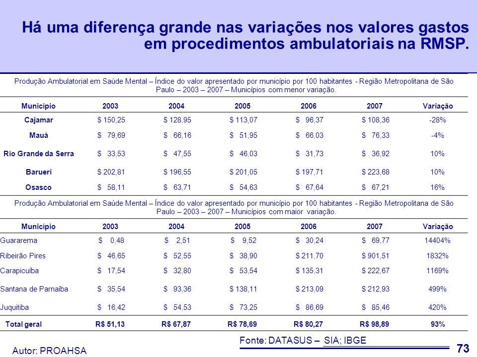 Autor: PROAHSA 74 Da mesma forma, há grande discrepância no valor gasto por 100 habitantes entre os municípios da RMSP.