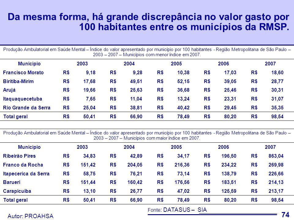 Autor: PROAHSA 75 Força de Trabalho O objetivo desse eixo é quantificar os profissionais envolvidos na assistência em Saúde Mental na Região Metropolitana de São Paulo – RMSP.