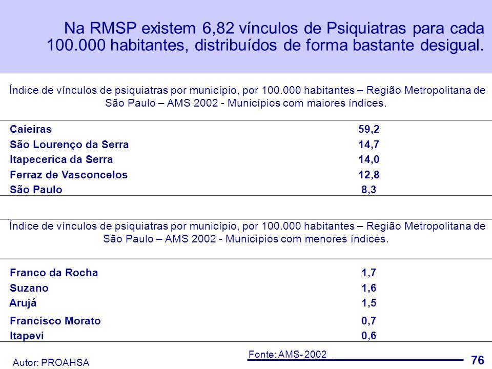 Autor: PROAHSA 77 Na RMSP existem 5,45 vínculos de Psiquiatras em estabelecimentos que atendem SUS para cada 100.000 habitantes.