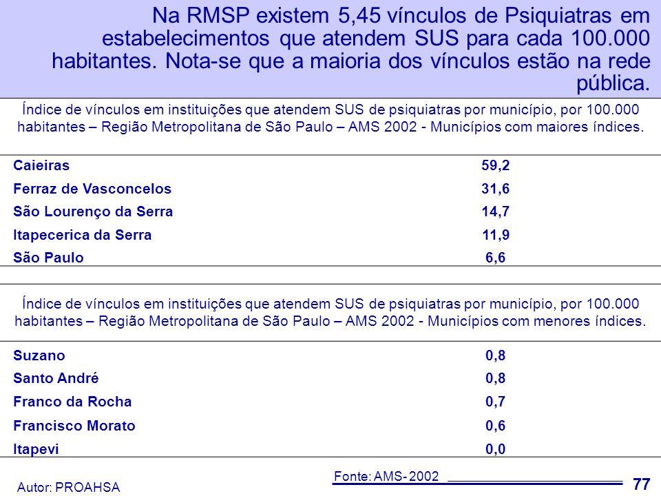 Autor: PROAHSA 78 Na RMSP existem 10,36 vínculos de Psicólogos para cada 100.000 habitantes, distribuídos também de forma desigual.