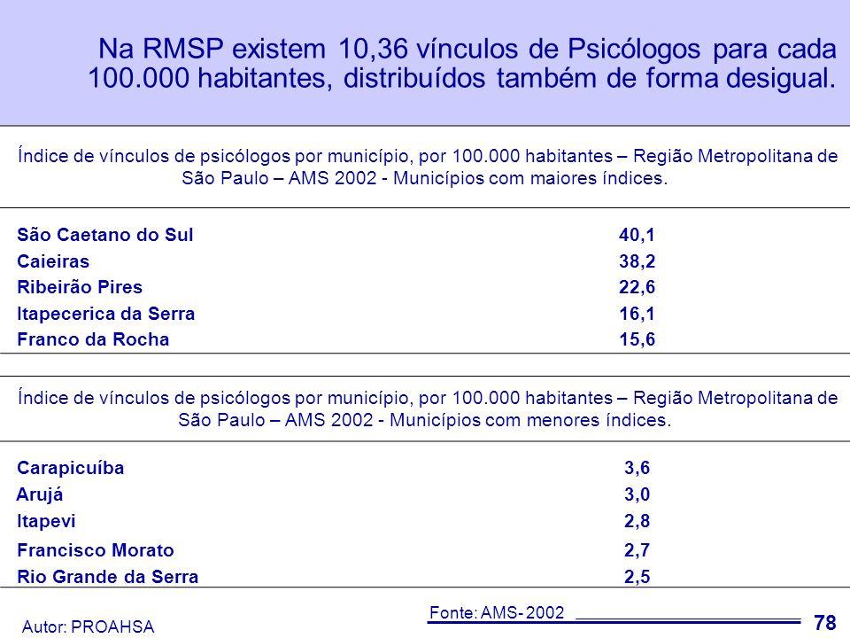 Autor: PROAHSA 79 Na RMSP existem 6,9 Psicólogos que trabalham em estabelecimentos que atendem SUS para cada 100.000 habitantes.
