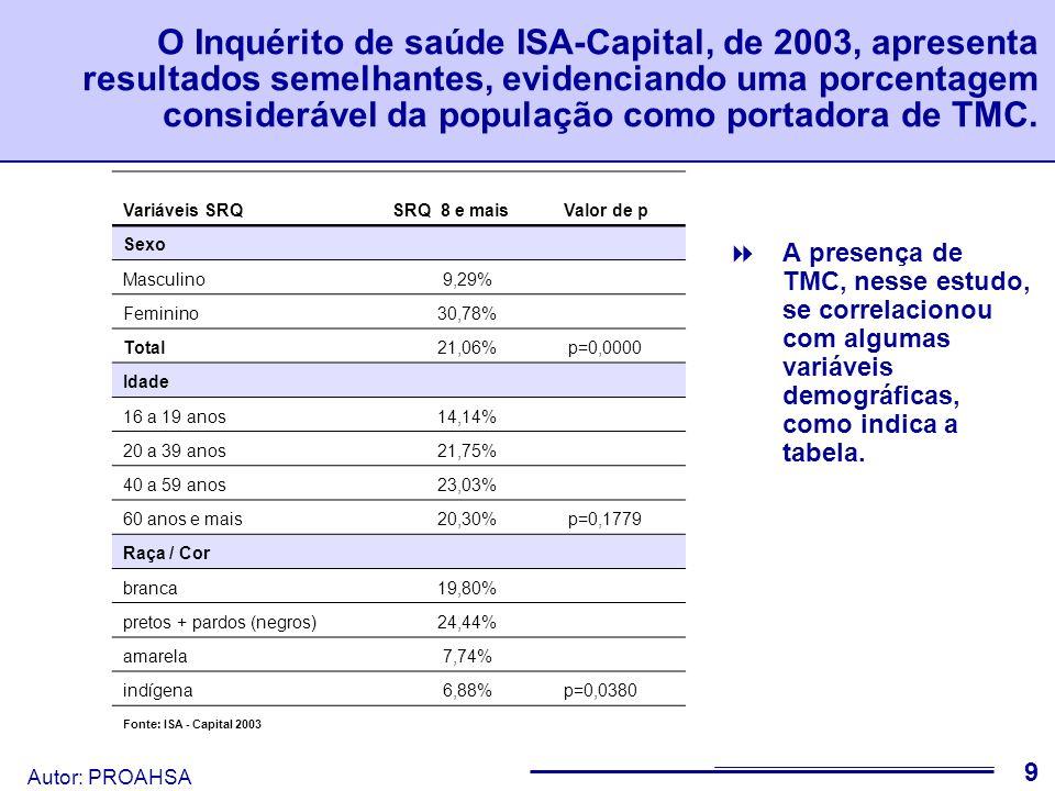 Autor: PROAHSA 10 Com relação a abuso/dependência de álcool Estimou-se prevalências de 13,1% nos homens e 4,1% nas mulheres, num estudo realizado em 2003, na cidade de Campinas - SP.