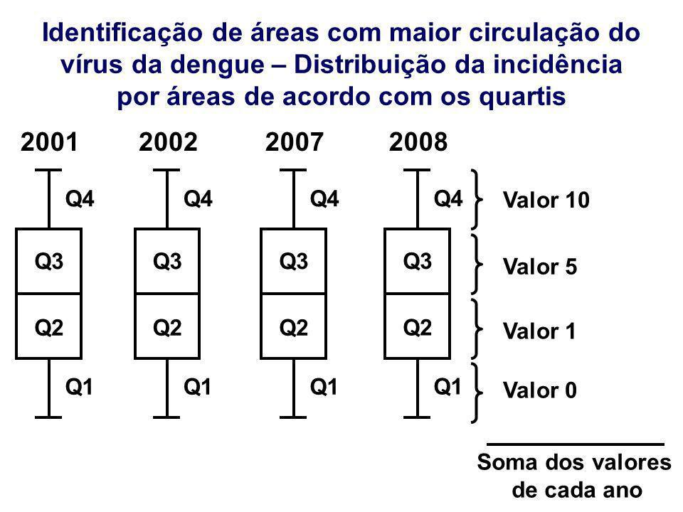 Identificação de áreas com maior circulação do vírus da dengue – Distribuição da incidência por áreas de acordo com os quartis Q2 Q3 Q4 Q1 Valor 0 Val