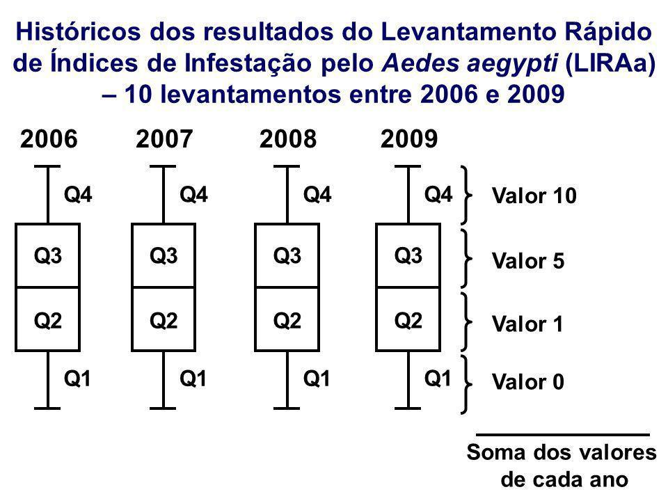 Históricos dos resultados do Levantamento Rápido de Índices de Infestação pelo Aedes aegypti (LIRAa) – 10 levantamentos entre 2006 e 2009 Q2 Q3 Q4 Q1
