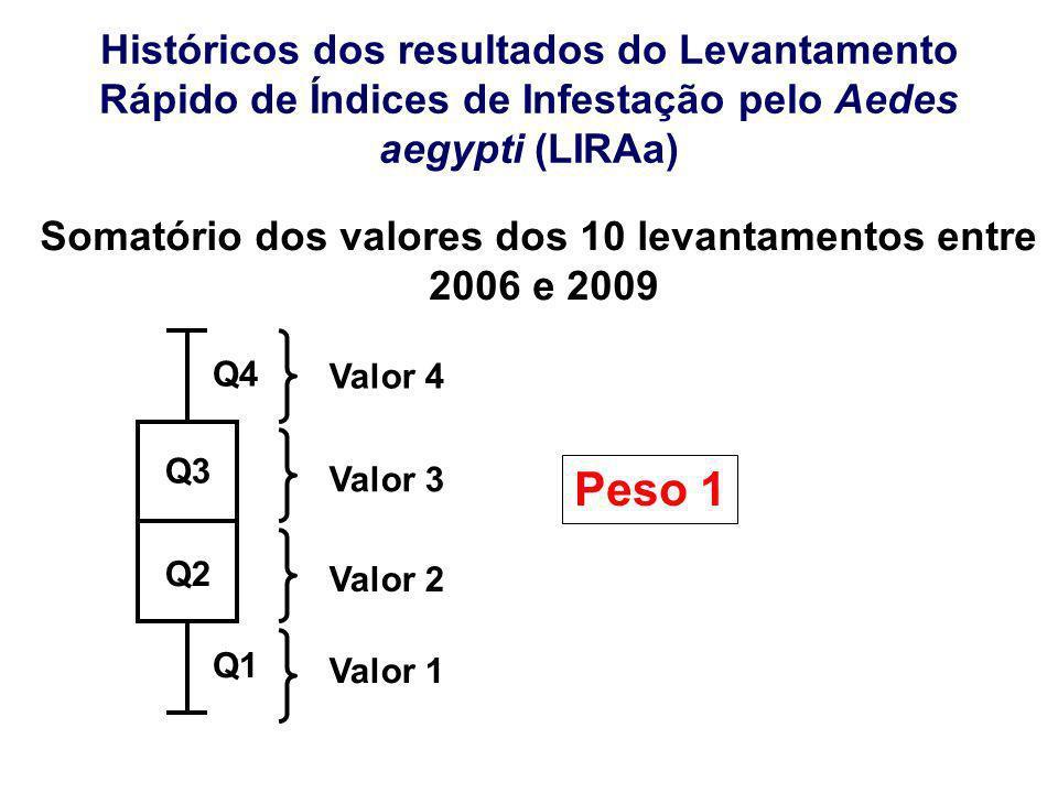 Históricos dos resultados do Levantamento Rápido de Índices de Infestação pelo Aedes aegypti (LIRAa) Q2 Q3 Q4 Q1 Valor 1 Valor 2 Valor 3 Valor 4 Somat