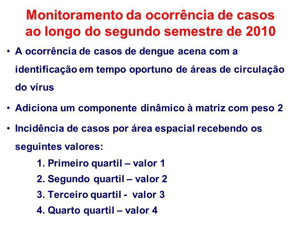 Monitoramento da ocorrência de casos ao longo do segundo semestre de 2010 A ocorrência de casos de dengue acena com a identificação em tempo oportuno