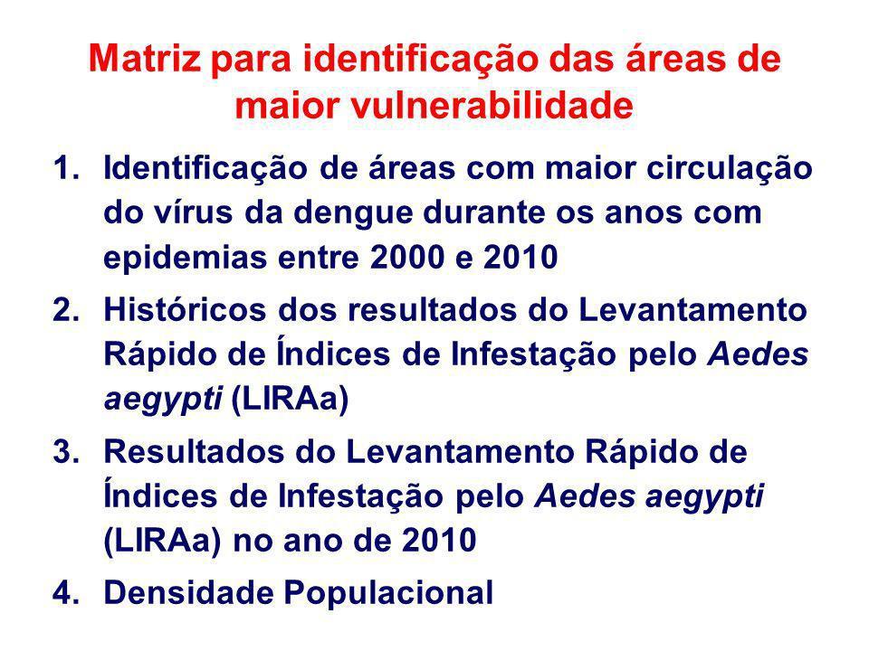 Matriz para identificação das áreas de maior vulnerabilidade 1.Identificação de áreas com maior circulação do vírus da dengue durante os anos com epid