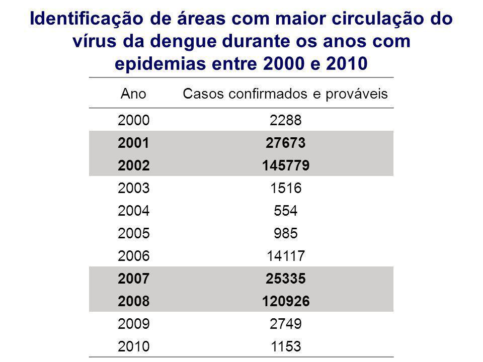Identificação de áreas com maior circulação do vírus da dengue durante os anos com epidemias entre 2000 e 2010 AnoCasos confirmados e prováveis 200022