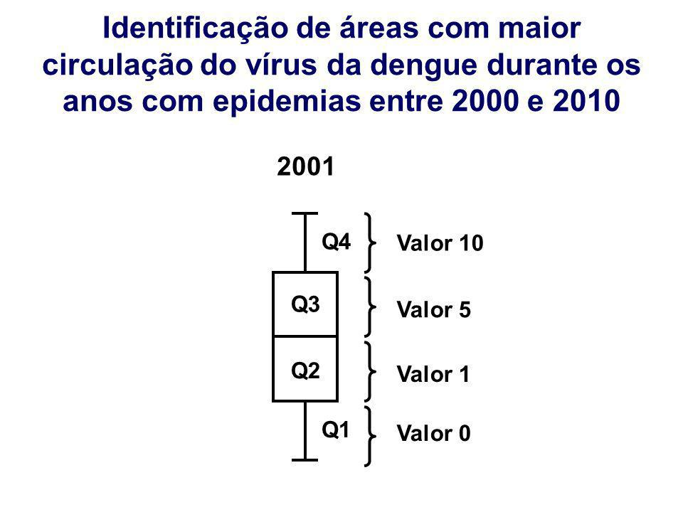 Identificação de áreas com maior circulação do vírus da dengue – Distribuição da incidência por áreas de acordo com os quartis Q2 Q3 Q4 Q1 Valor 0 Valor 1 Valor 5 Valor 10 2008 Q2 Q3 Q4 Q1 2007 Q2 Q3 Q4 Q1 2002 Q2 Q3 Q4 Q1 2001 Soma dos valores de cada ano