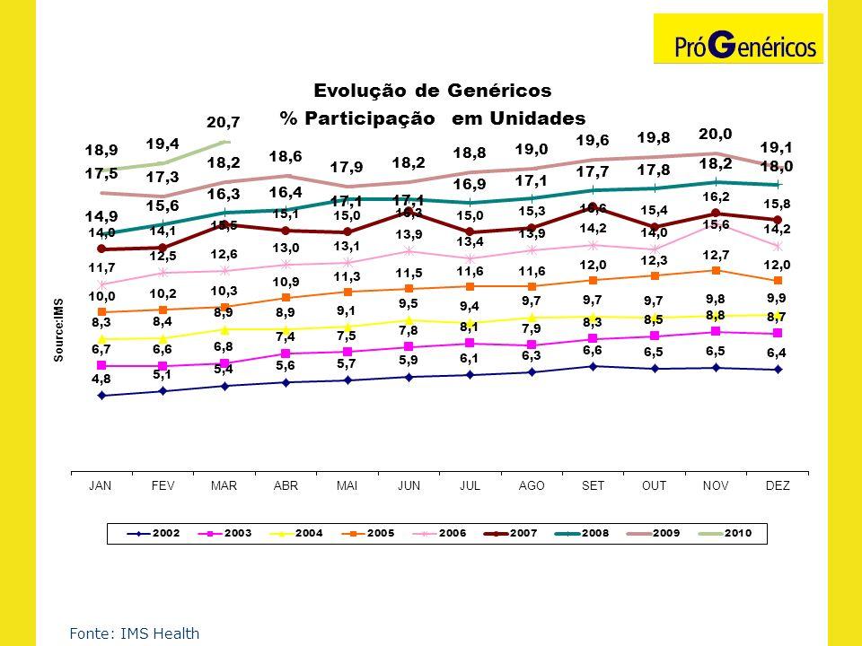 Medicamentos Genéricos no Brasil - Comparativo com Mercado Total Fonte: IMS Health – Jun/09 Velocidade de crescimento dos genéricos é muito superior a do mercado total.