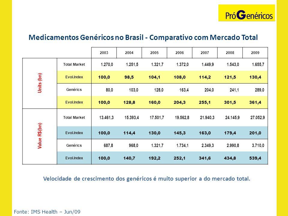 Medicamentos Genéricos no Brasil - Comparativo com Mercado Total Fonte: IMS Health – Jun/09 Velocidade de crescimento dos genéricos é muito superior a