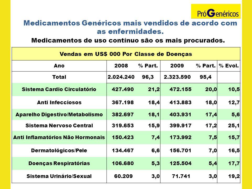 Medicamentos Genéricos mais vendidos de acordo com as enfermidades. Medicamentos de uso contínuo são os mais procurados. Vendas em US$ 000 Por Classe