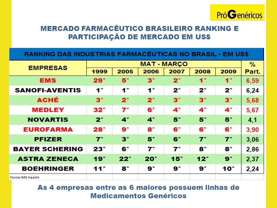 As 4 empresas entre as 6 maiores possuem linhas de Medicamentos Genéricos MERCADO FARMACÊUTICO BRASILEIRO RANKING E PARTICIPAÇÃO DE MERCADO EM US$