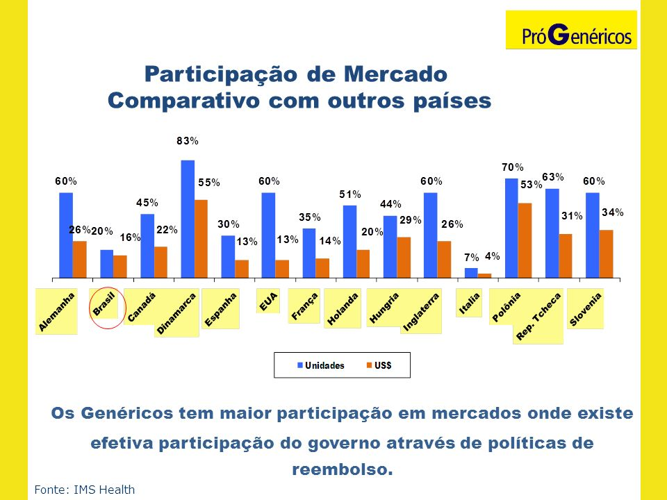Fonte: IMS Health Os Genéricos tem maior participação em mercados onde existe efetiva participação do governo através de políticas de reembolso. Parti