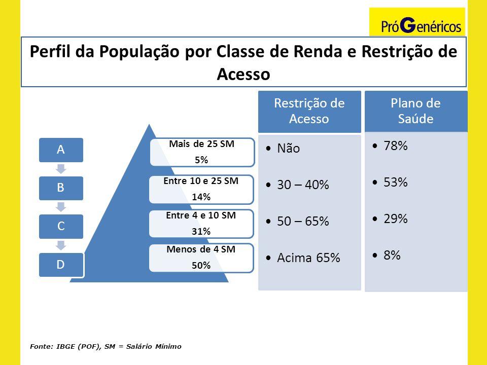 Perfil da População por Classe de Renda e Restrição de Acesso Fonte: IBGE (POF), SM = Salário Mínimo Mais de 25 SM 5% Entre 10 e 25 SM 14% Entre 4 e 1