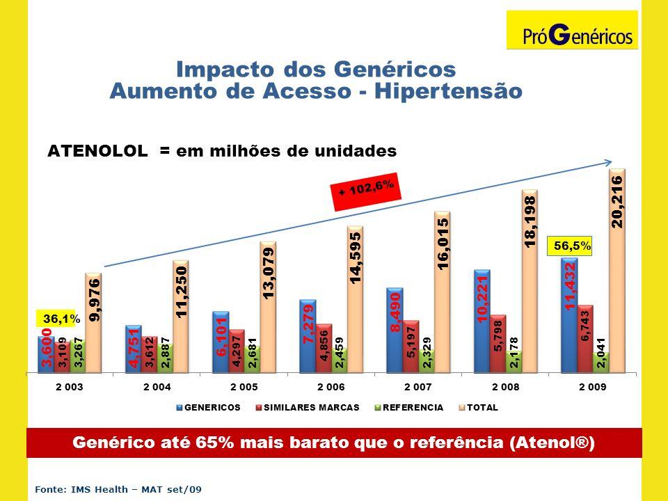 Impacto dos Genéricos Aumento de Acesso - Hipertensão Genérico até 65% mais barato que o referência (Atenol®) Fonte: IMS Health – MAT set/09